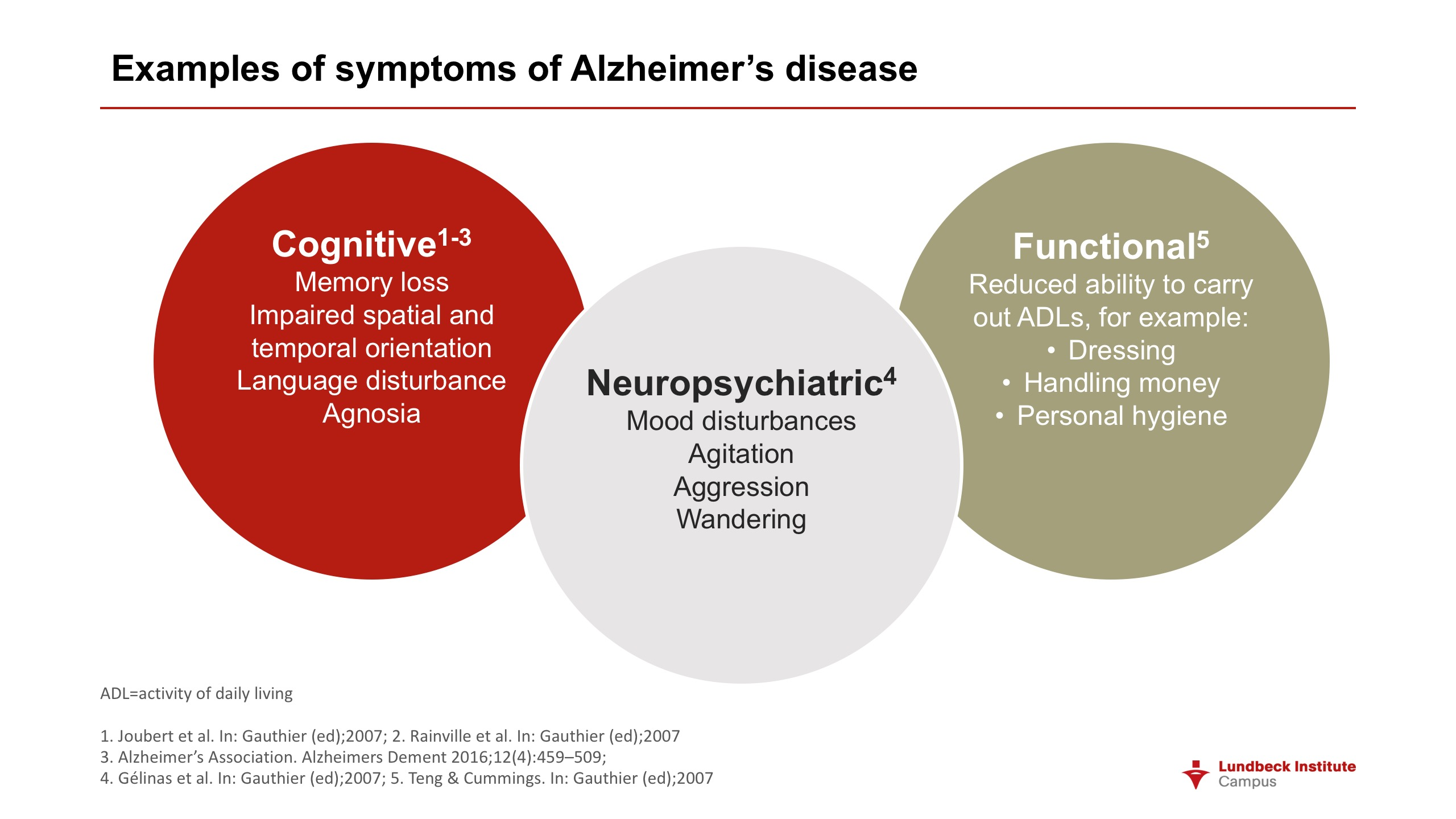 Alzheimers Disease And Agitation Progress In Mind