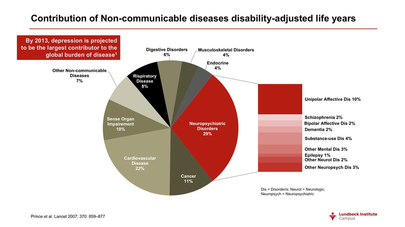 who depression burden of disease