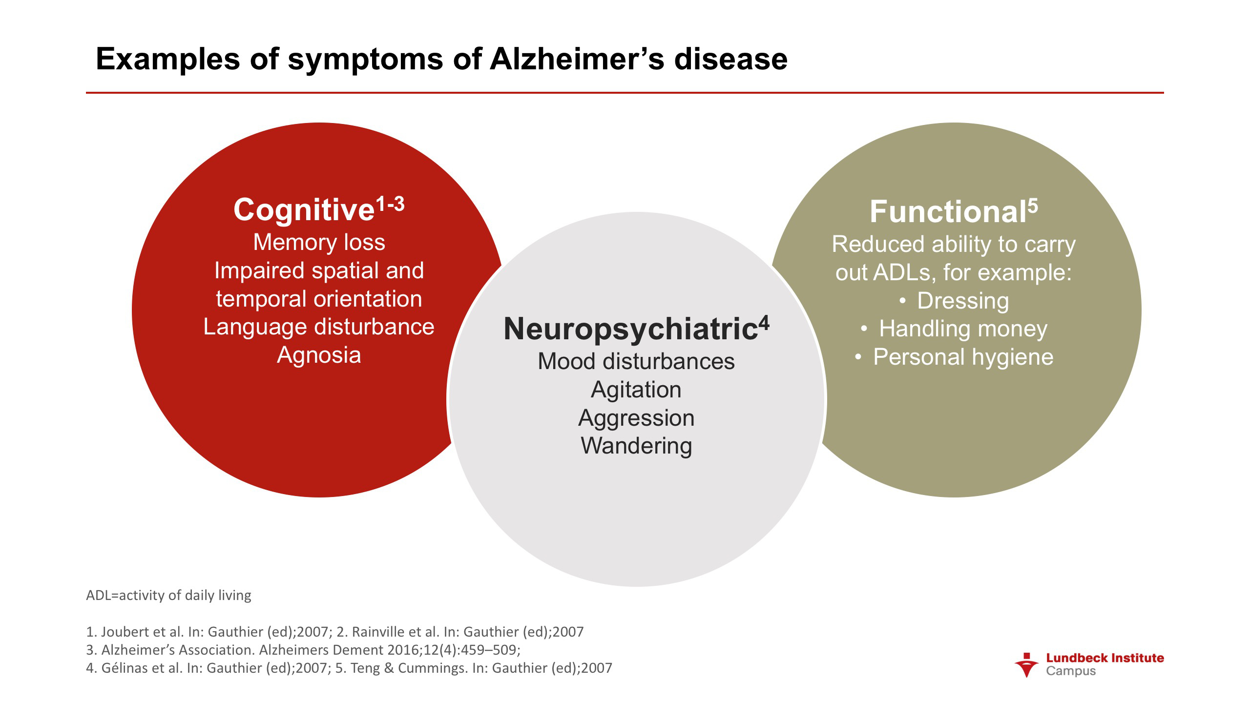 Examples of symptoms of Alzheimer's disease