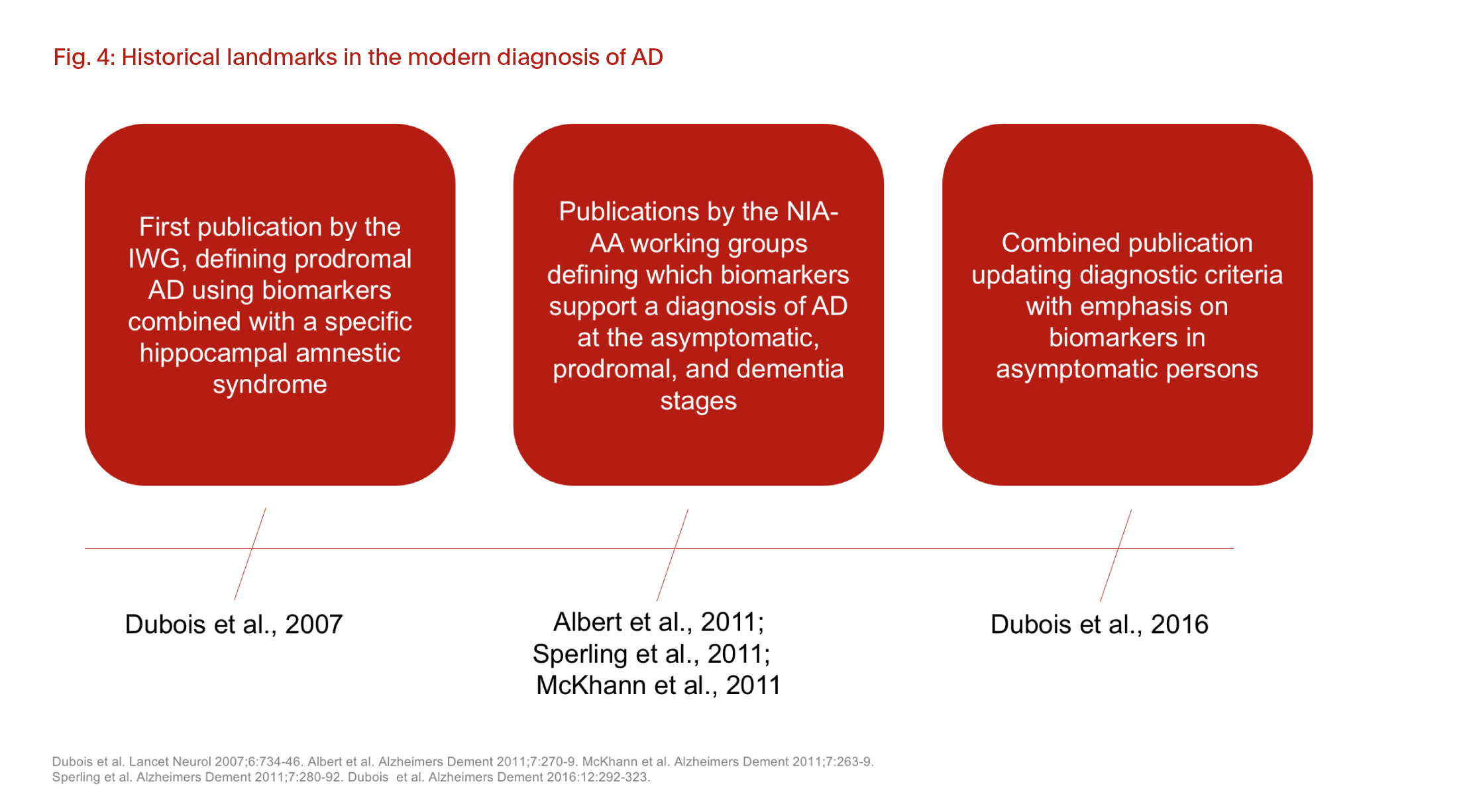Historical landmarks in the modern diagnosis of AD