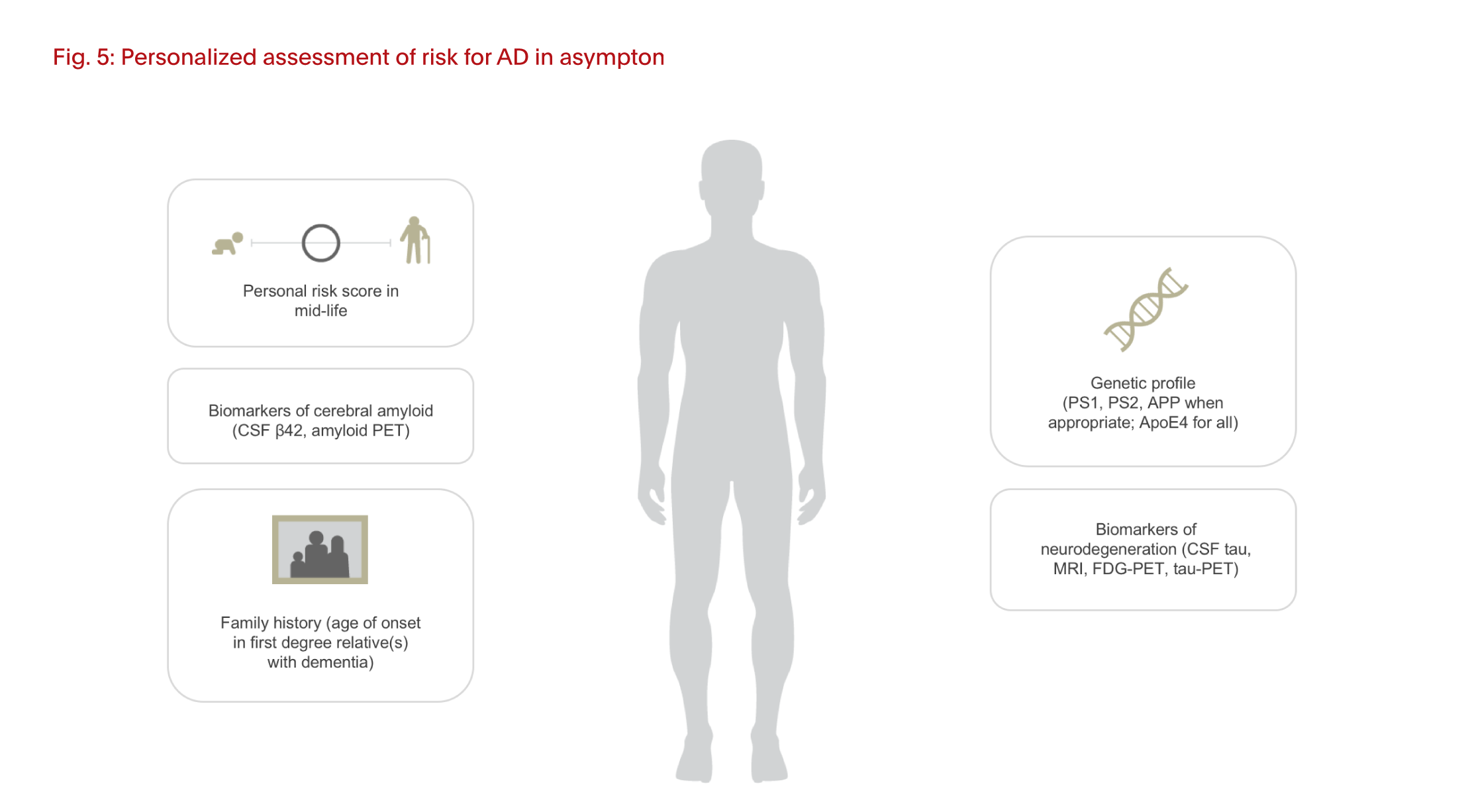Personalized assessment of risk for AD in asymptomatic persons