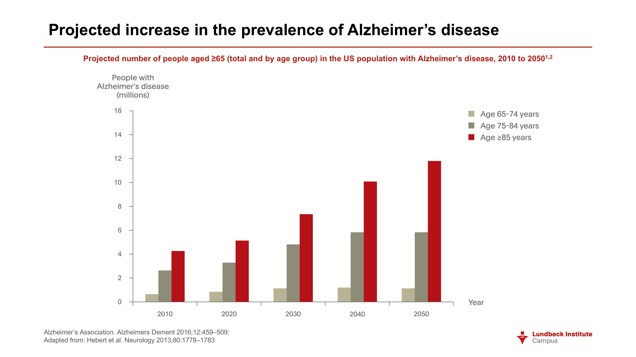alzheimer's disease and agitation | progress in mind