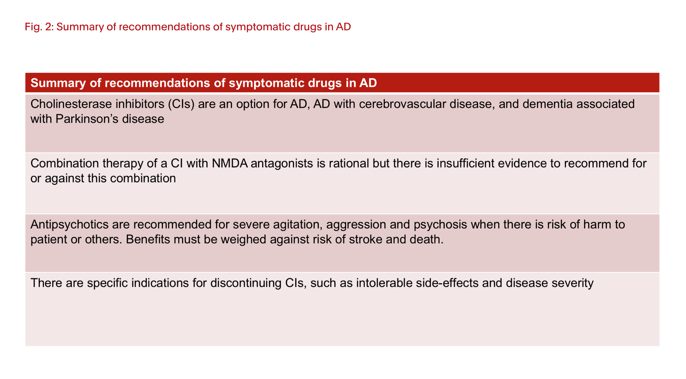 Summary of recommendations of symptomatic drugs