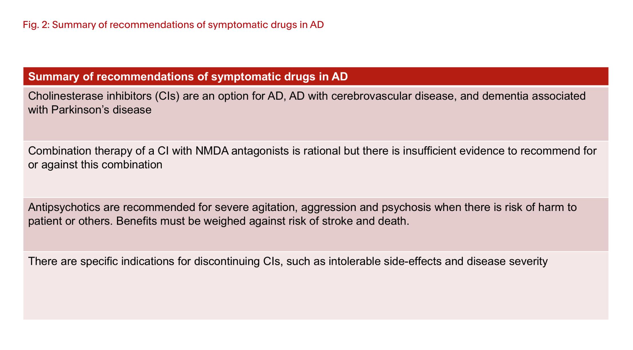 Drug development for Alzheimer's disease | Progress In Mind